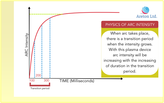 physics of arc
